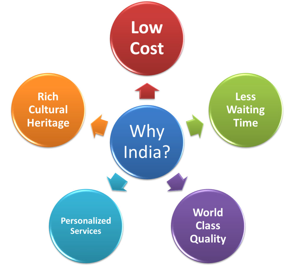Benefits of Medical Tourism in India