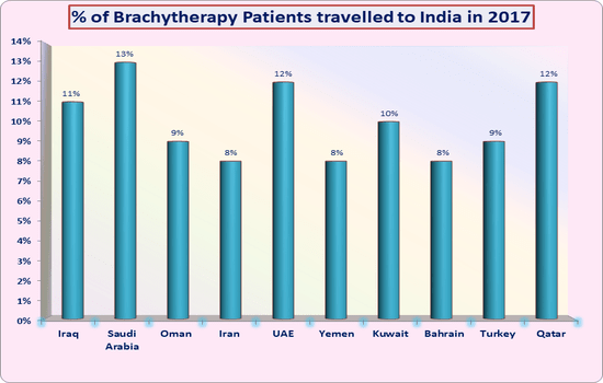 low cost brachytherapy India