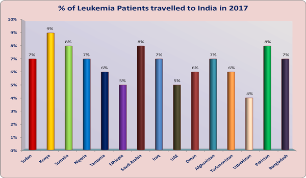 leukemia treatment India low cost benefits